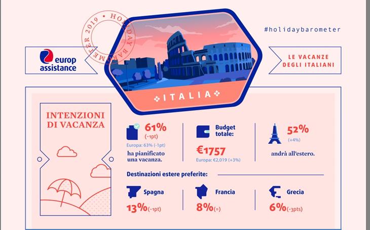 Intenzioni di vacanza degli italiani - Barometro Vacanze Europ Assistance 2019